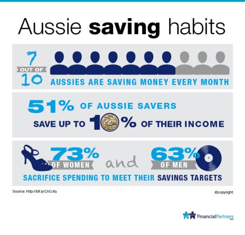 Aussie saving habits: then Working out what is the best investment mix for you takes knowledge and experience.
