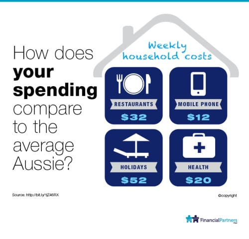 How does your spending compare to the average Aussie?