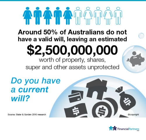 Do you have a current Will?