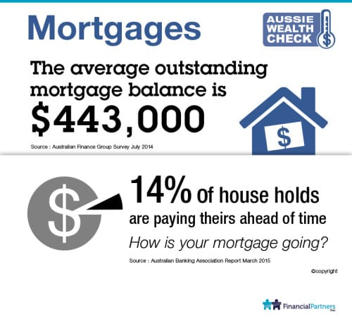 Aussie Health Check: How is your mortgage going?