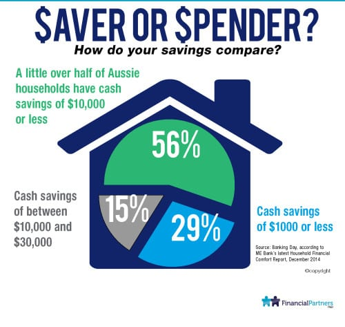Saver or Spender.... How do your savings compare?