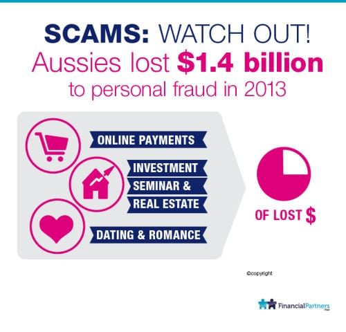 Aussies lost $1.4 Billion to personal fraud