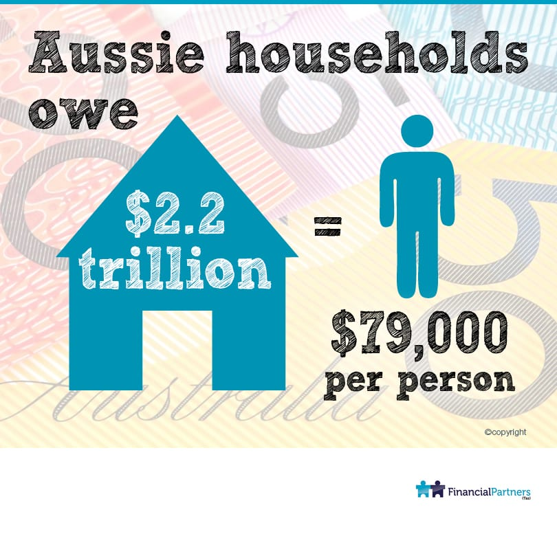 Aussie Households Owe $2.2 Trillion = $79,000 Per Person