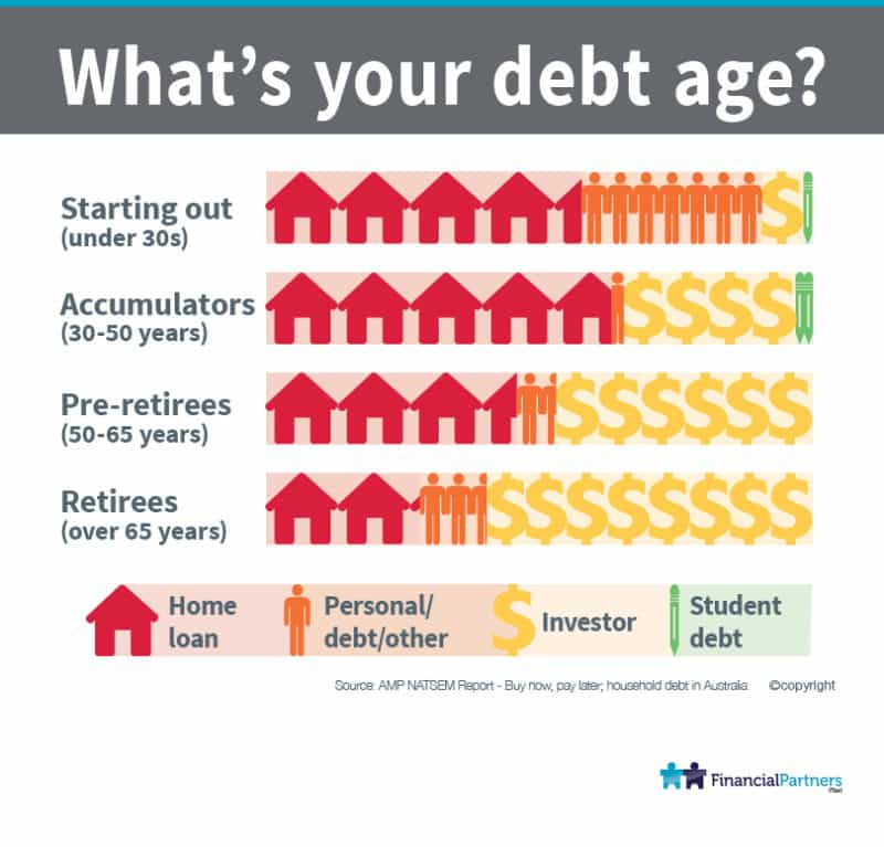 What's your debt age now?