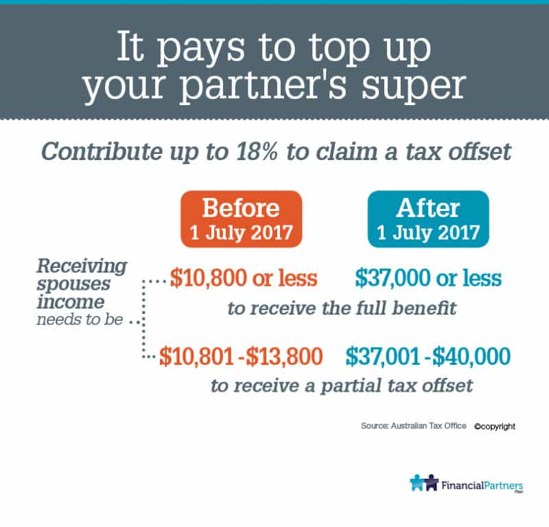 It Pays to Top Up your partner's Super