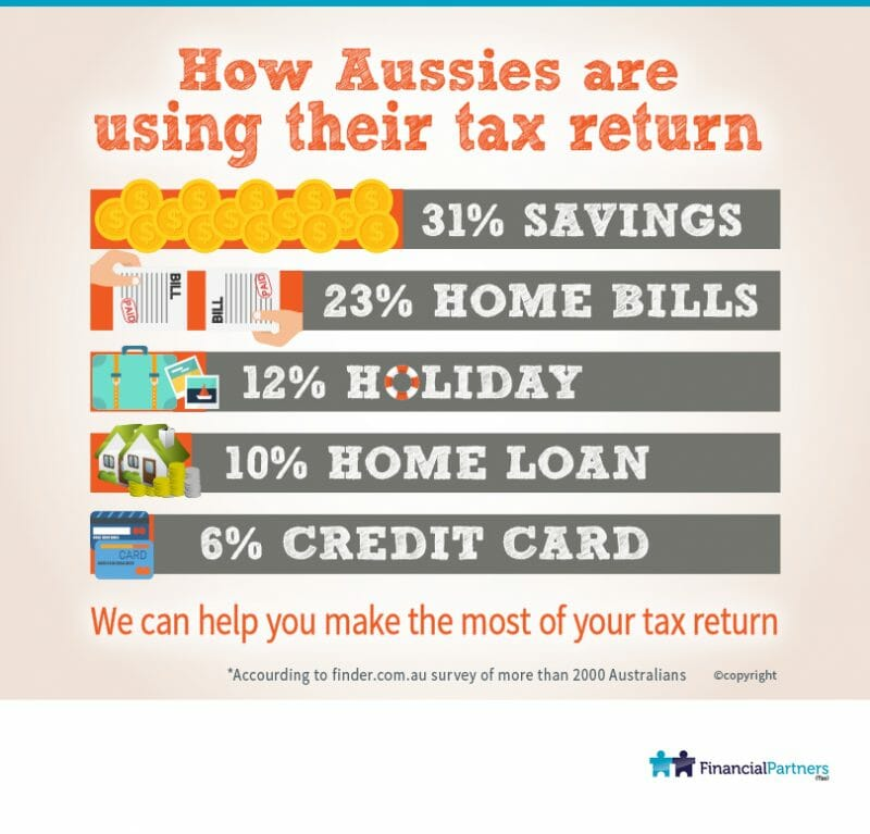 How Aussies are using their tax return