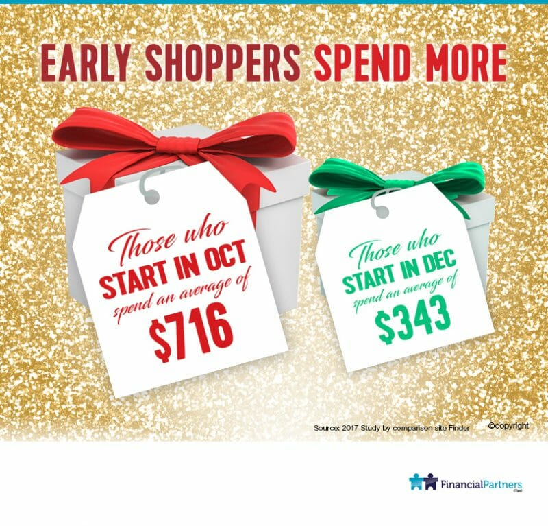 Early Shoppers spend more!