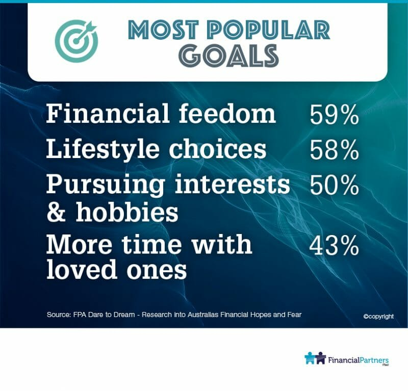 Australians reveal their priority goals..... MOST Popular Goals