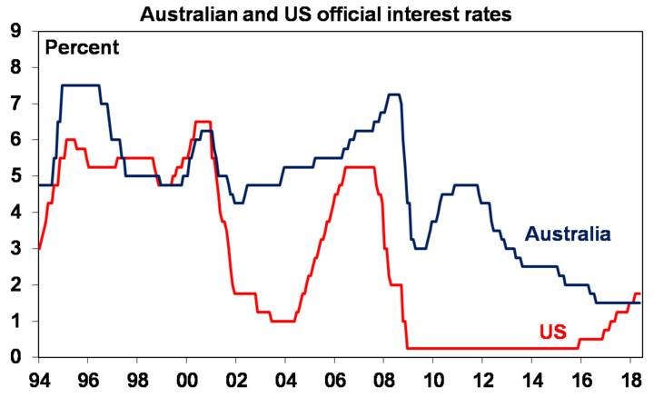 Australian and US official interest rates