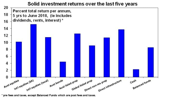 Solid investment returns over the last five years
