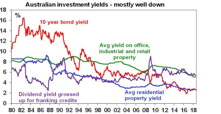 Australian investment yields - mostly well down