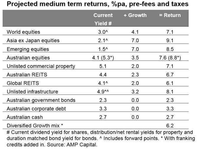 Projected medium term returns, %pa, pre-fees and taxes