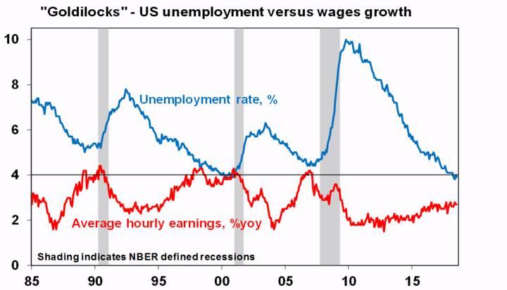 """Goldilocks"" - US unemployment versus wages growth"