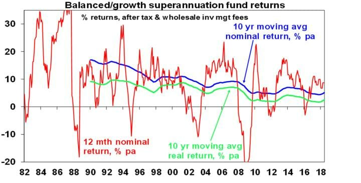 Balanced/growth superannuation fund returns