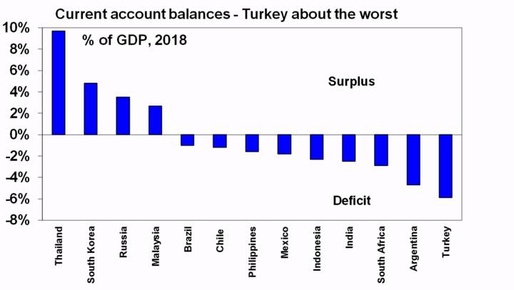 Current account balances - Turkey about the worst