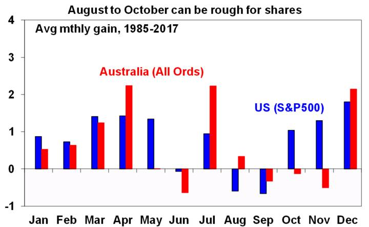 August to October can be rough for shares