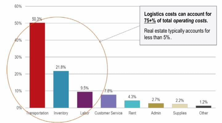 Figure 1: Breakdown of the Logistics Supply Chain Costs