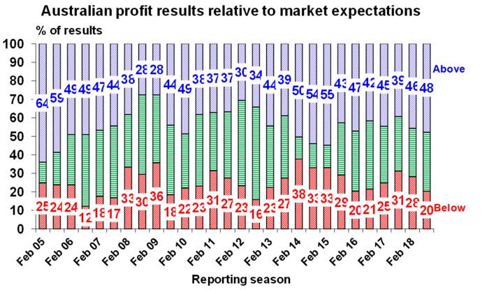 Australian profit results relative to market expectations