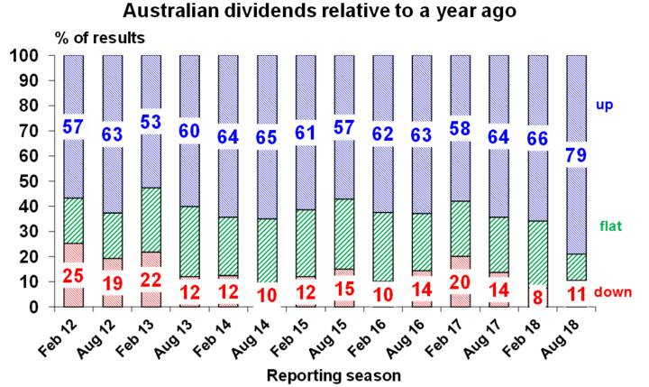 Australian dividends relative to a year ago.