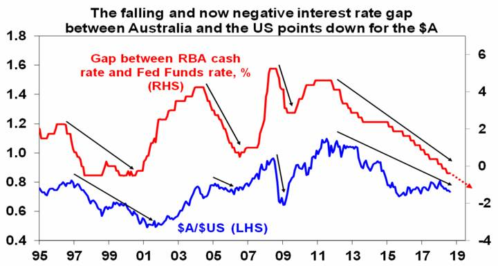 The falling and now negative interest rate gap between Australia and the US points down for the $A
