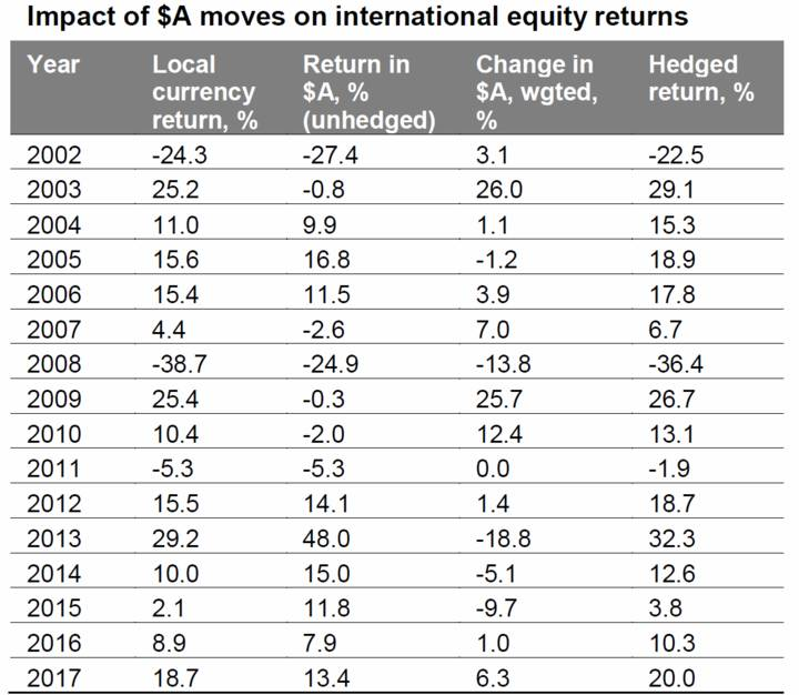 Impact of $A moves on international equity returns