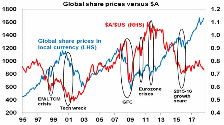 Global share prices versus $A