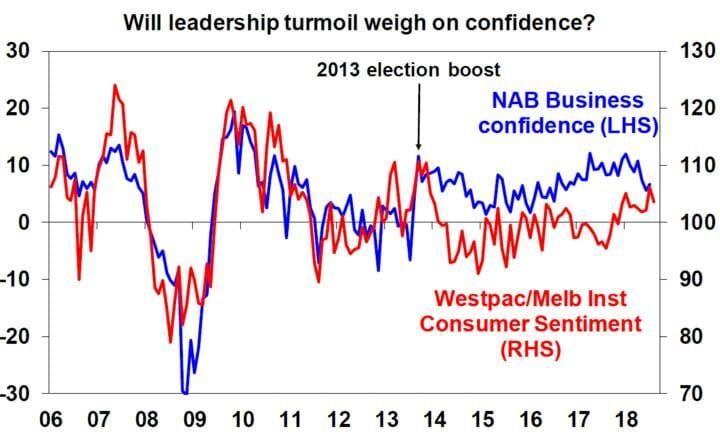 Will leadership turmoil weigh on confidence?