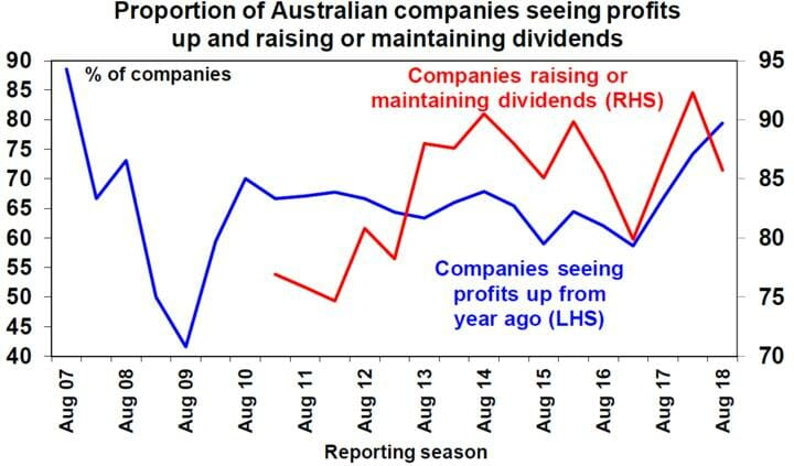Proportion of Australian companies seeing profits up and raising or maintaining dividends