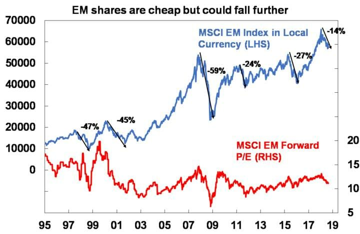EM shares are cheap but could fall further