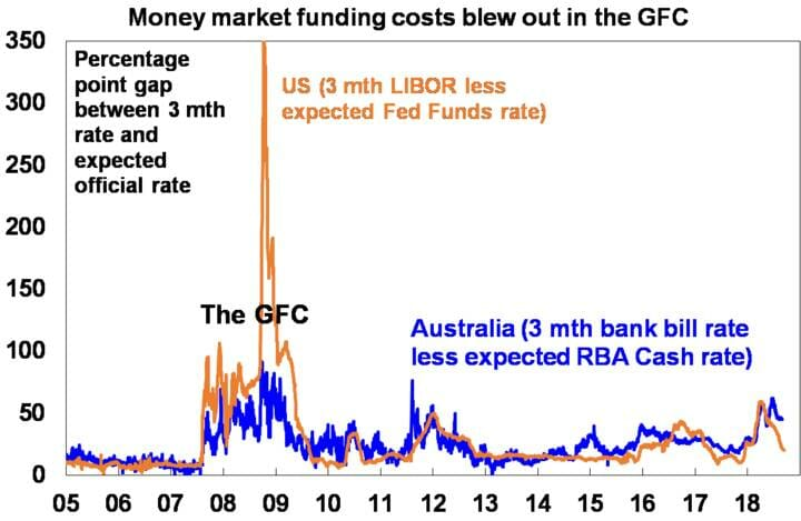 Money market funding costs blew out in the GFC