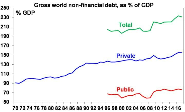 Gross world non-financial debt, as % of GDP