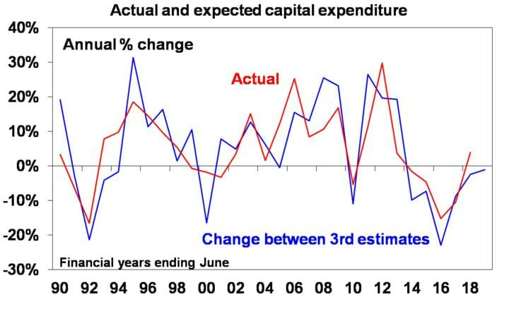 Actual and expected capital expenditure