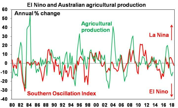 El Nino and Australian agricultural production