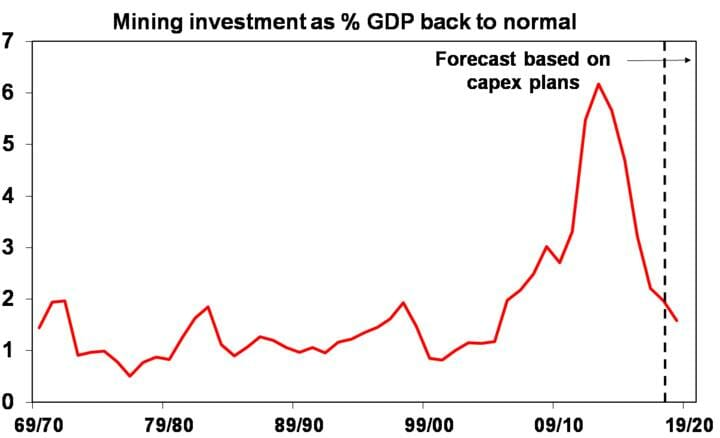 Mining investments as % GDP back to normal