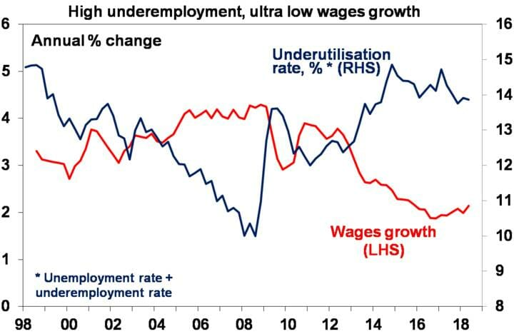 High underemployment, ultra low wages growth