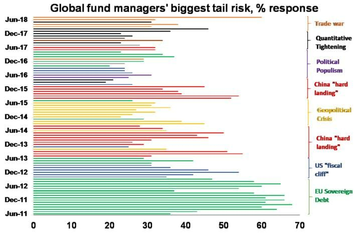 Global fund managers' biggest tail risk, % response