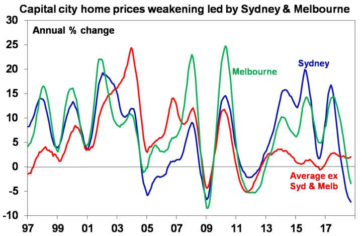 Capital city home prices weakening led by Sydney & Melbourne