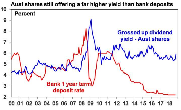 Aust shares still offering a far higher yield than bank deposits