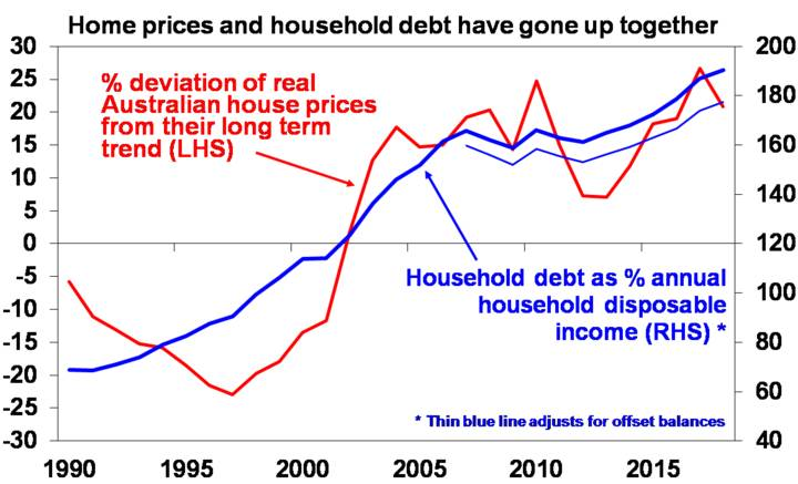 Home prices and household debt have gone up together