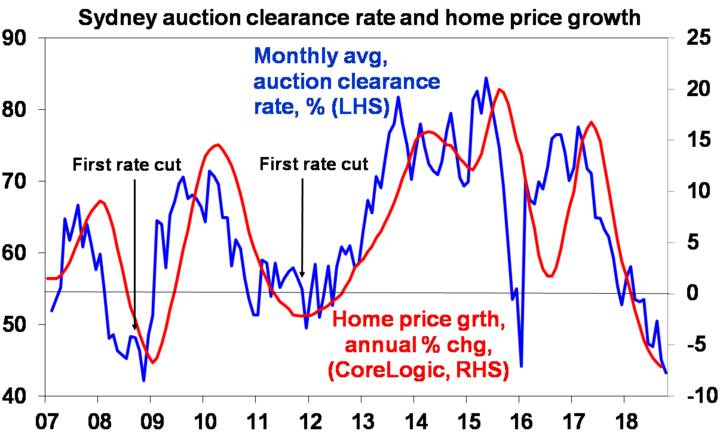 Sydney auction clearance rate and home price growth