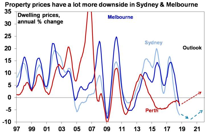 Property prices have a lot more downside in Sydney & Melbourne