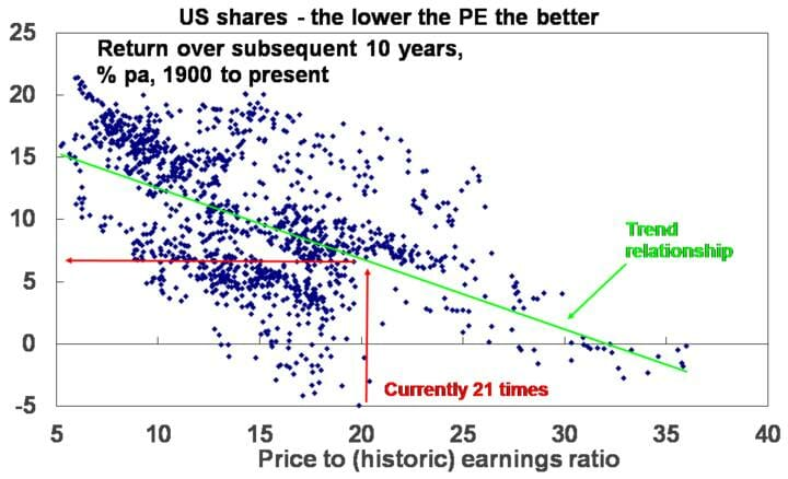 US shares - the lower the PE the better