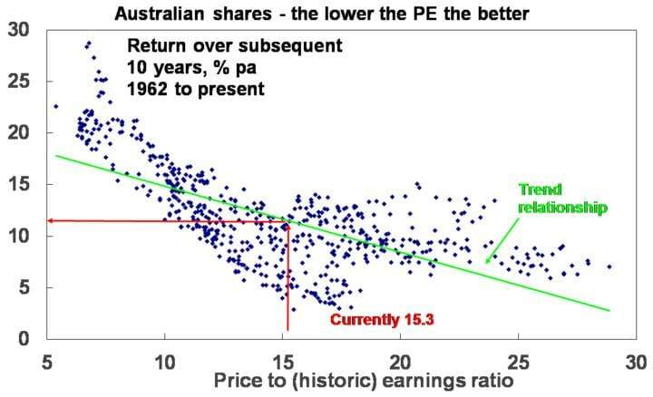 Australian shares - the lower the PE the better