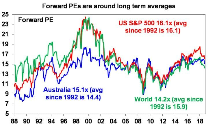 Forward PEs are around long term averages