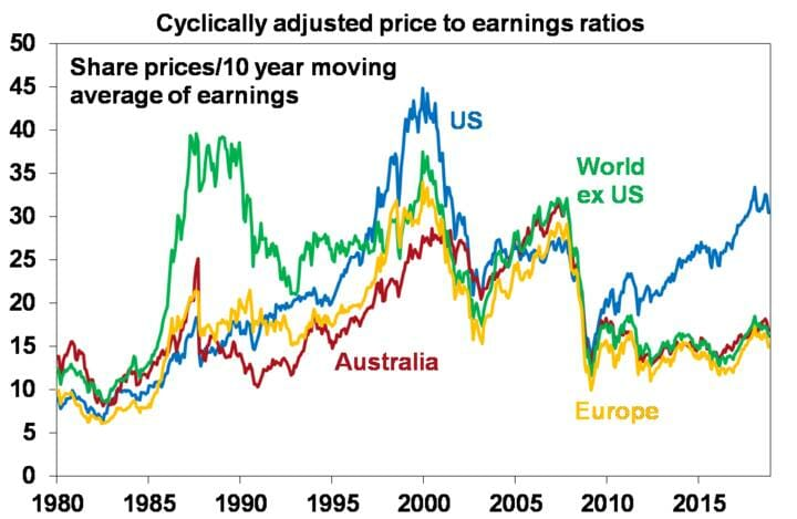 Cyclically adjusted price to earnings ratios