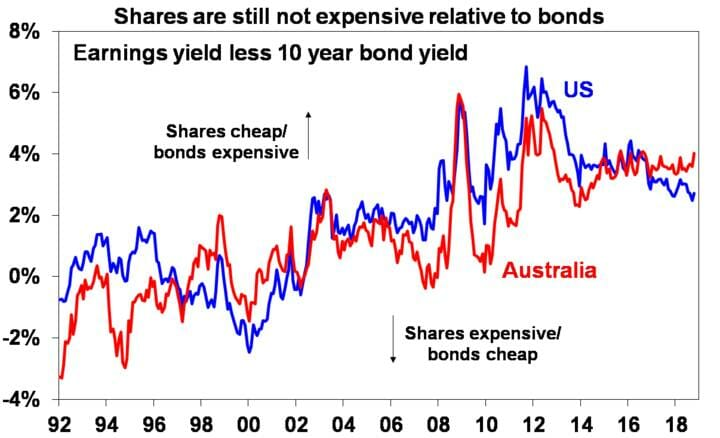 Shares are still not expensive relative to bonds