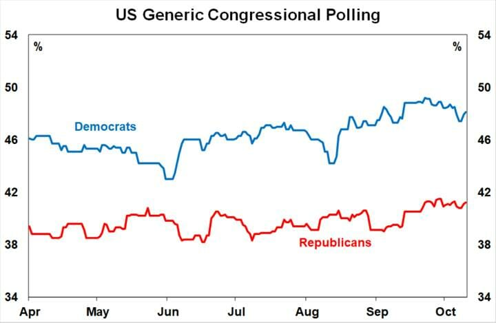 US Generic Congressional Polling