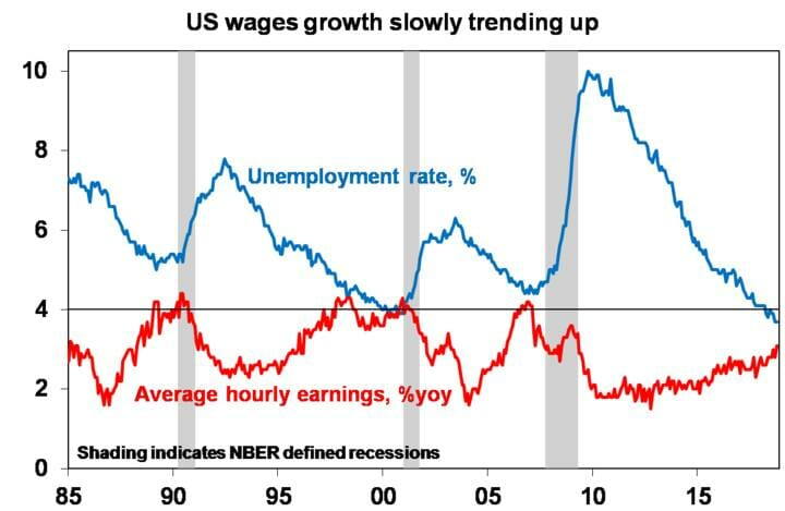 US wages growth slowly trending up