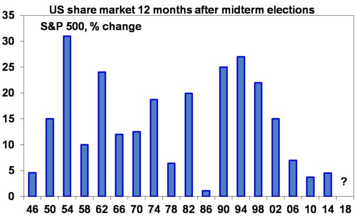 US share market 12 months after midterm elections S & P 500, % change