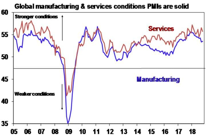 Global manufacturing & services conditions PMI's are solid